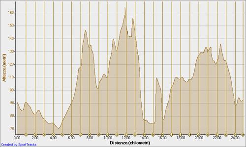 Altezza / Distanza - percorso 2012